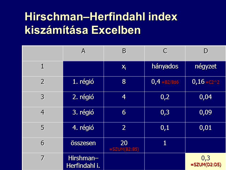 Hirschman–Herfindahl index kiszámítása Excelben