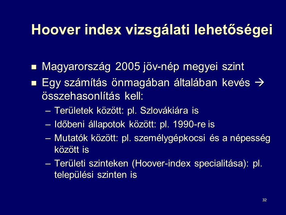 Hoover index vizsgálati lehetőségei