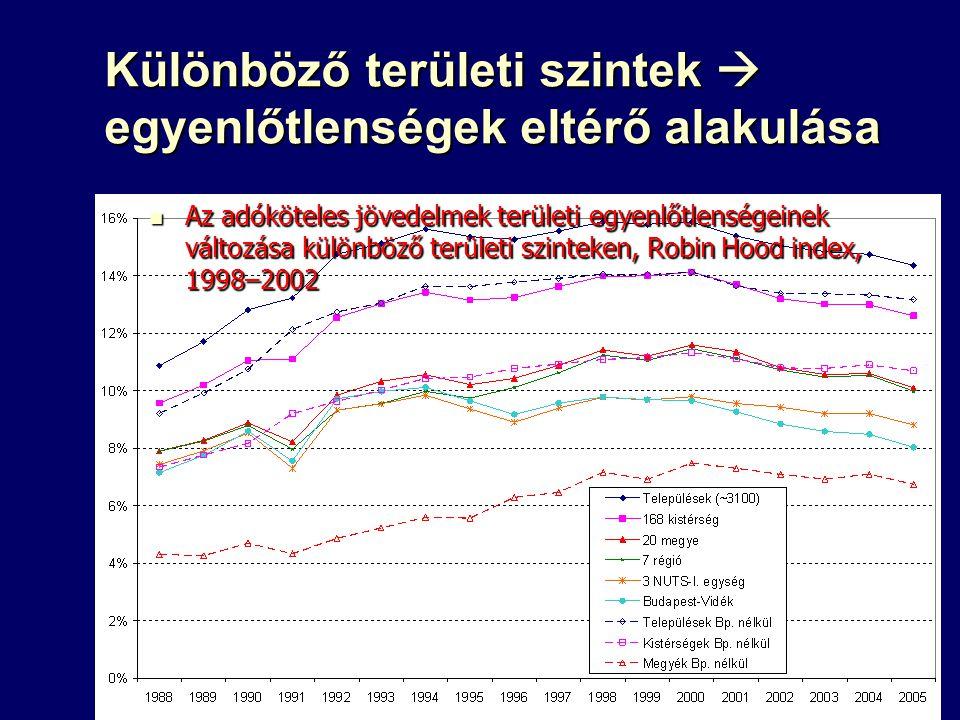 Különböző területi szintek  egyenlőtlenségek eltérő alakulása