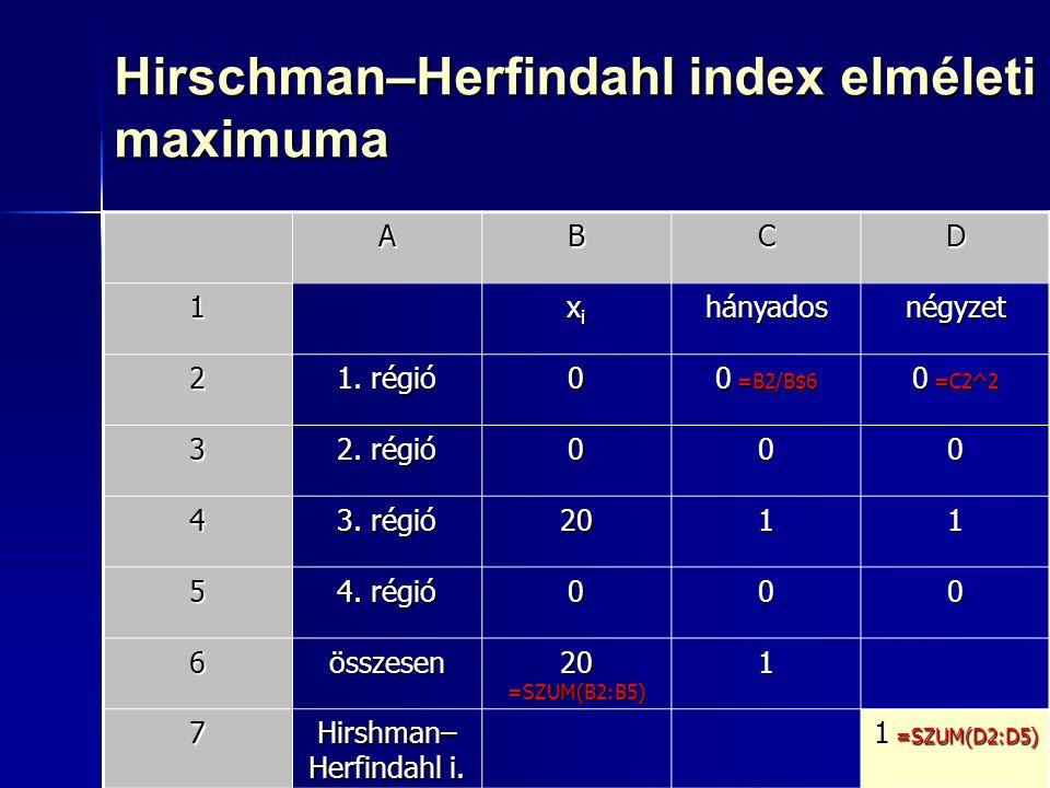 Hirschman–Herfindahl index elméleti maximuma
