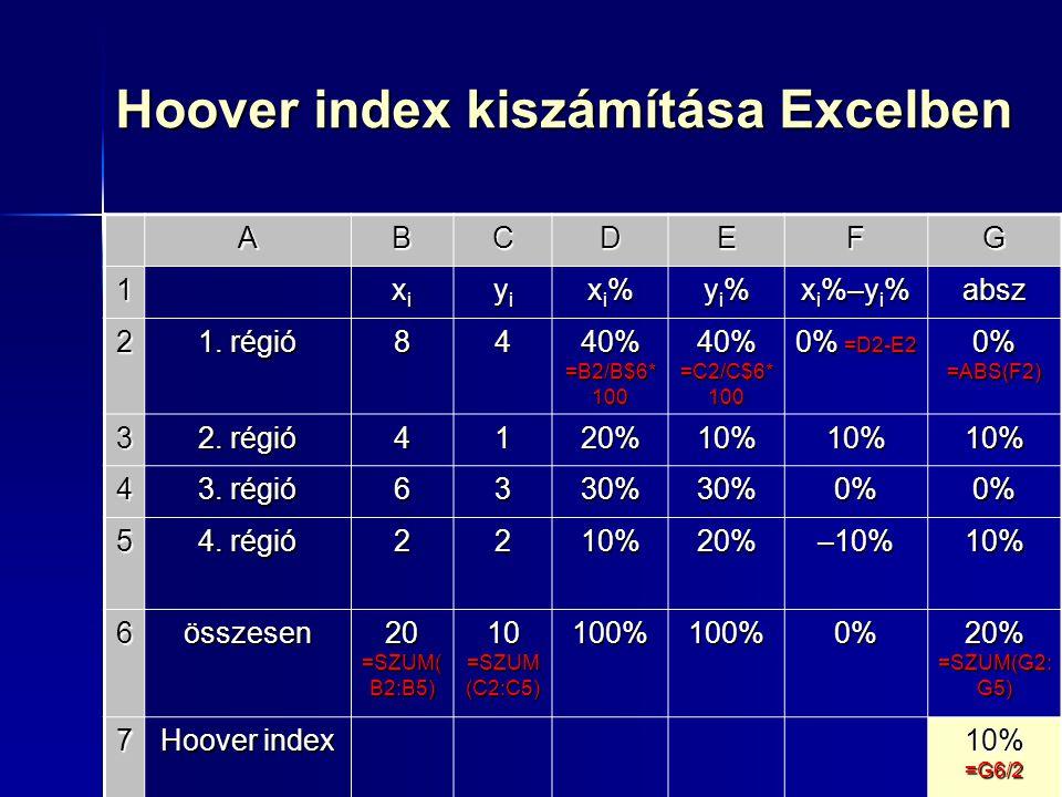 Hoover index kiszámítása Excelben