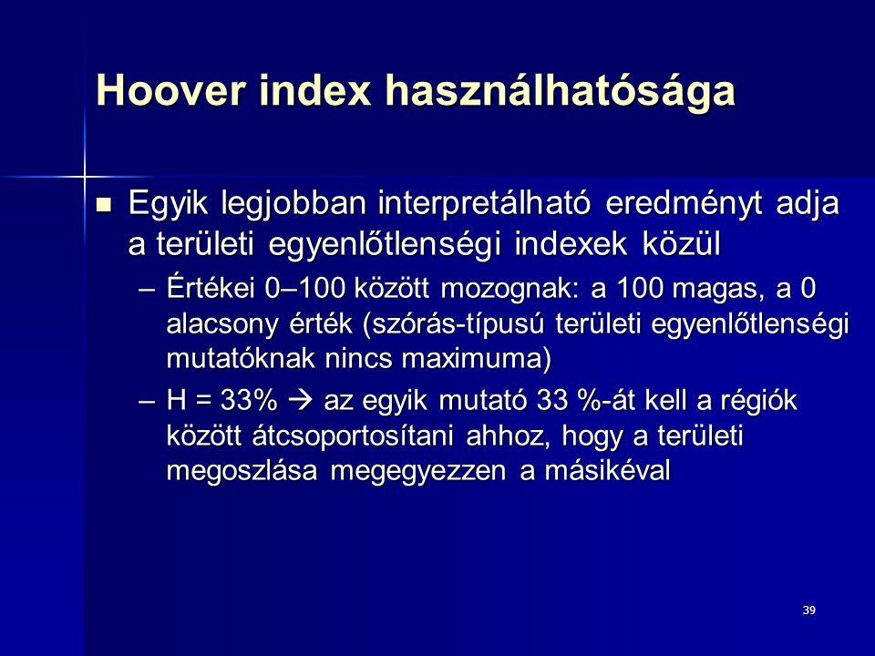 Hoover index használhatósága