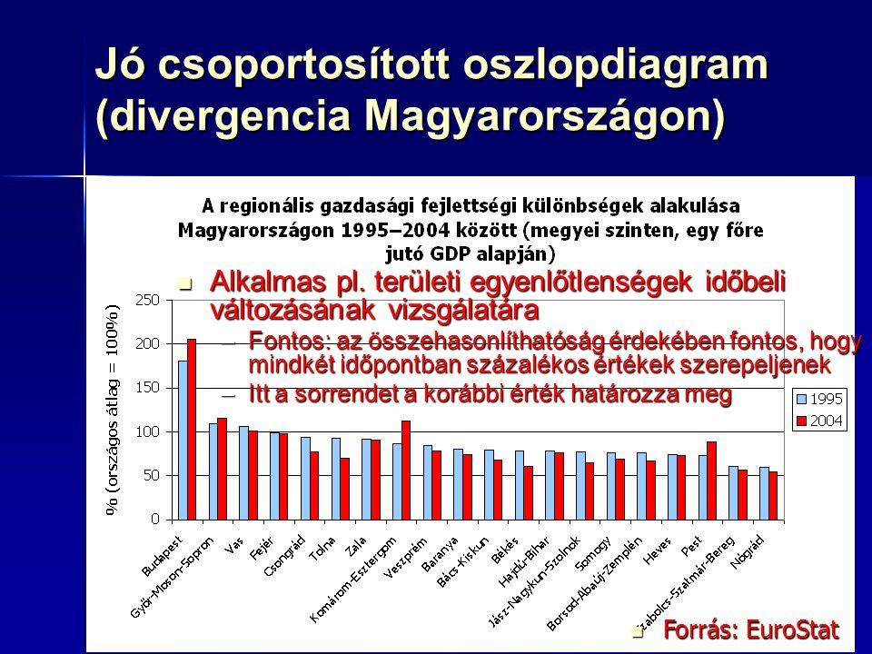 Jó csoportosított oszlopdiagram (divergencia Magyarországon)