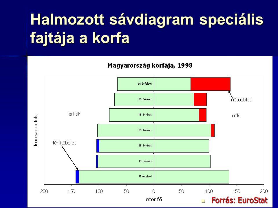 Halmozott sávdiagram speciális fajtája a korfa