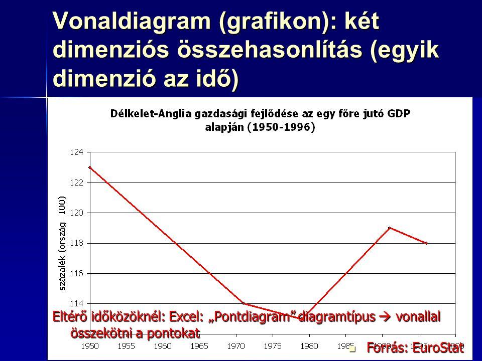 Vonaldiagram (grafikon): két dimenziós összehasonlítás (egyik dimenzió az idő)
