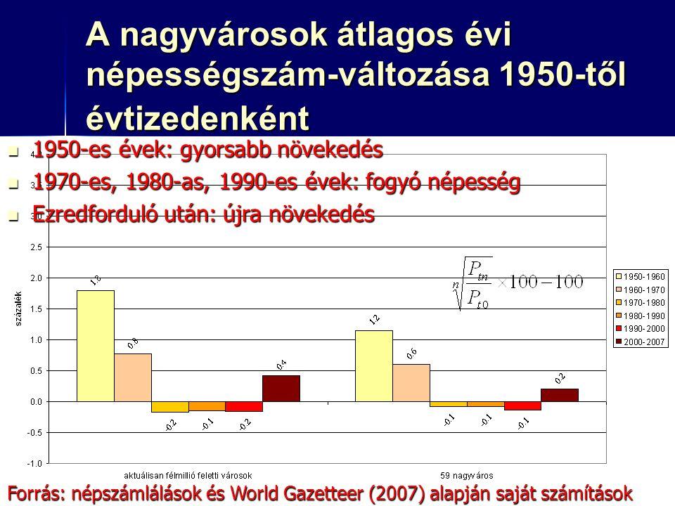 A nagyvárosok átlagos évi népességszám-változása 1950-től évtizedenként