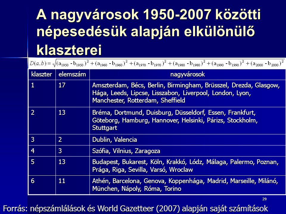 A nagyvárosok 1950-2007 közötti népesedésük alapján elkülönülő klaszterei