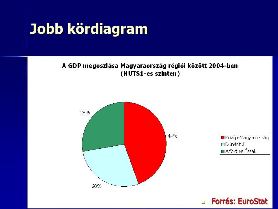 Jobb kördiagram Forrás: EuroStat