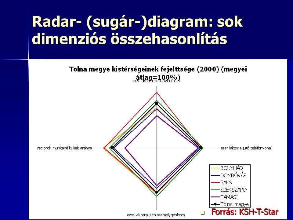 Radar- (sugár-)diagram: sok dimenziós összehasonlítás