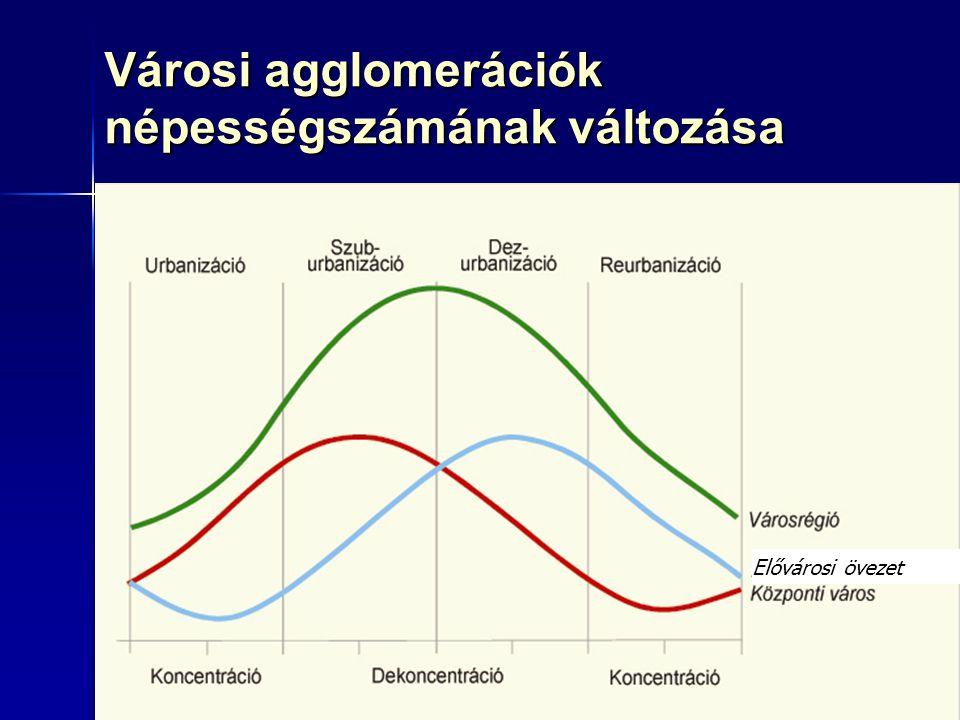 Városi agglomerációk népességszámának változása