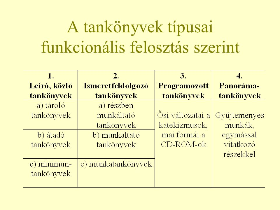 A tankönyvek típusai funkcionális felosztás szerint