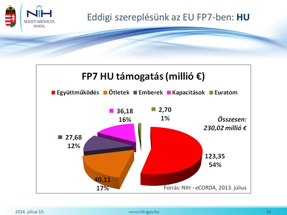 Eddigi szereplésünk az EU FP7-ben: HU