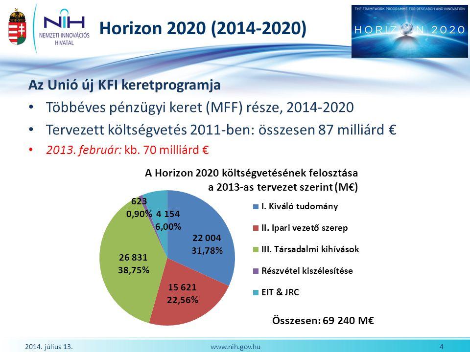 Horizon 2020 (2014-2020) Az Unió új KFI keretprogramja