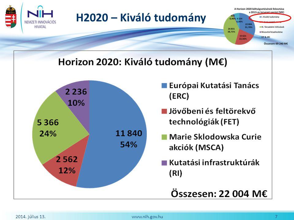 H2020 – Kiváló tudomány 2017. április 4. www.nih.gov.hu