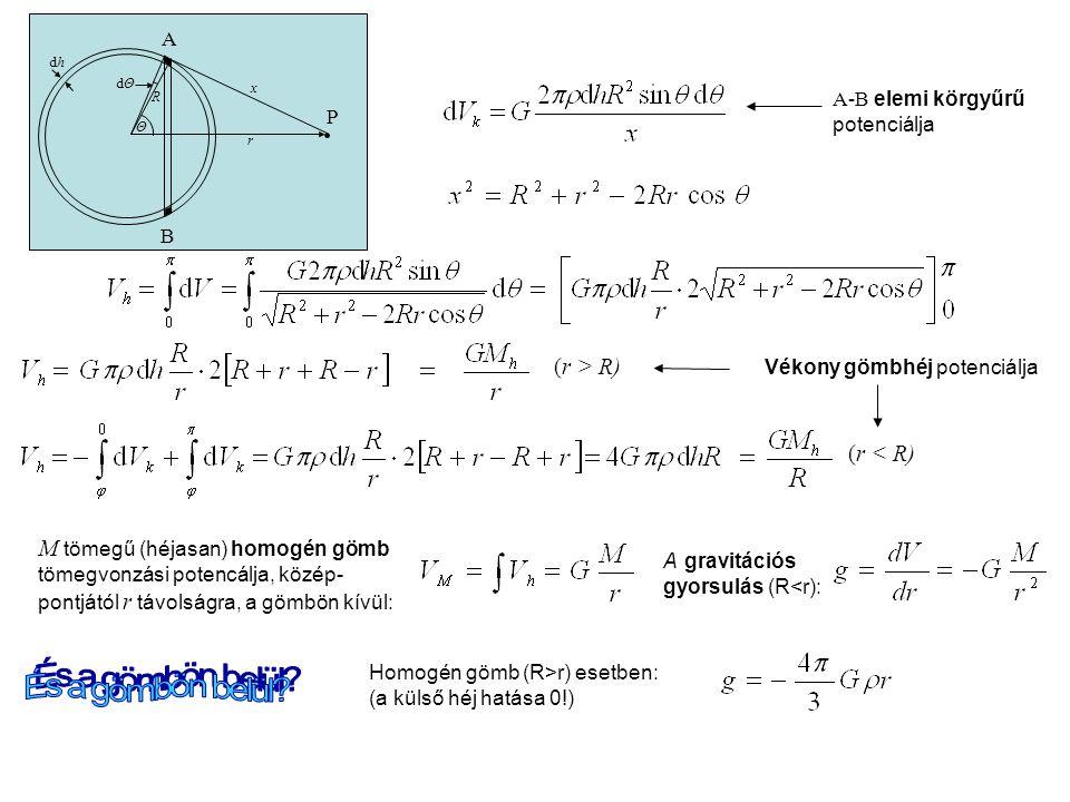 És a gömbön belül (r > R) Vékony gömbhéj potenciálja (r < R)
