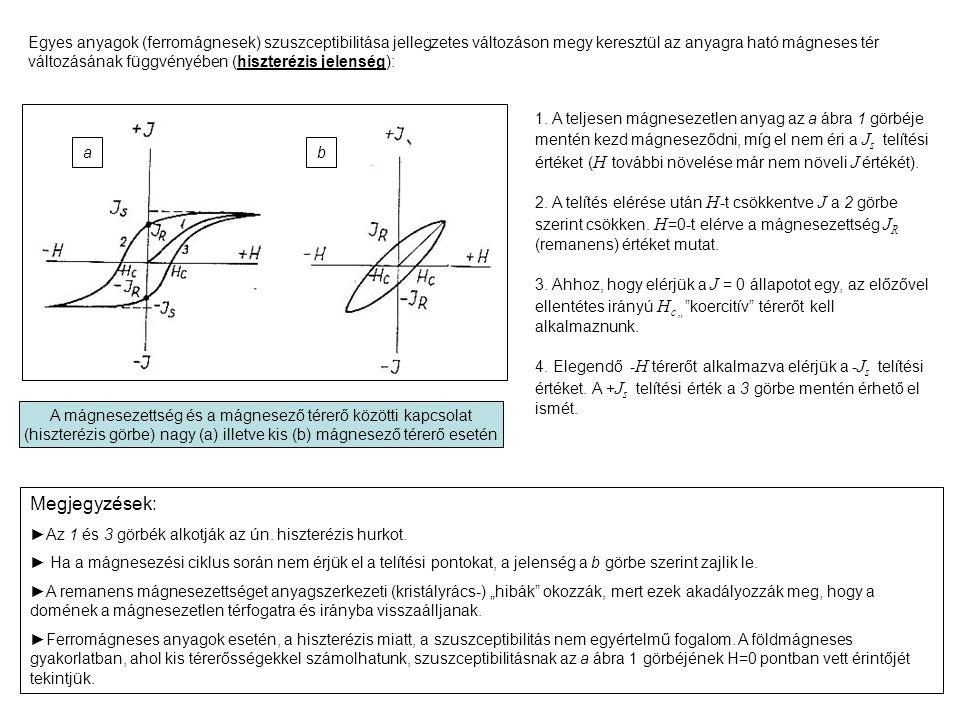 Egyes anyagok (ferromágnesek) szuszceptibilitása jellegzetes változáson megy keresztül az anyagra ható mágneses tér változásának függvényében (hiszterézis jelenség):