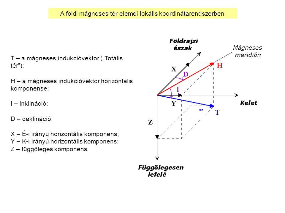 A földi mágneses tér elemei lokális koordinátarendszerben