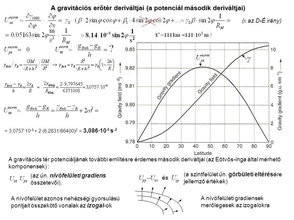 A gravitációs erőtér deriváltjai (a potenciál második deriváltjai)