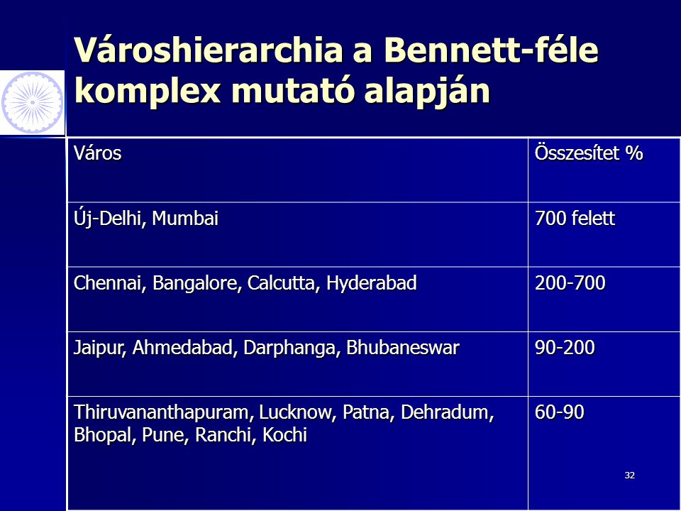 Városhierarchia a Bennett-féle komplex mutató alapján