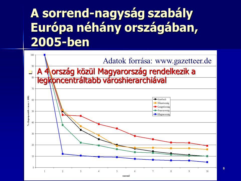 A sorrend-nagyság szabály Európa néhány országában, 2005-ben