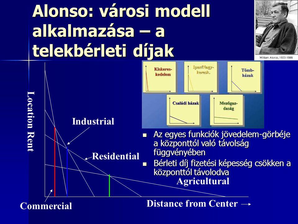 Alonso: városi modell alkalmazása – a telekbérleti díjak
