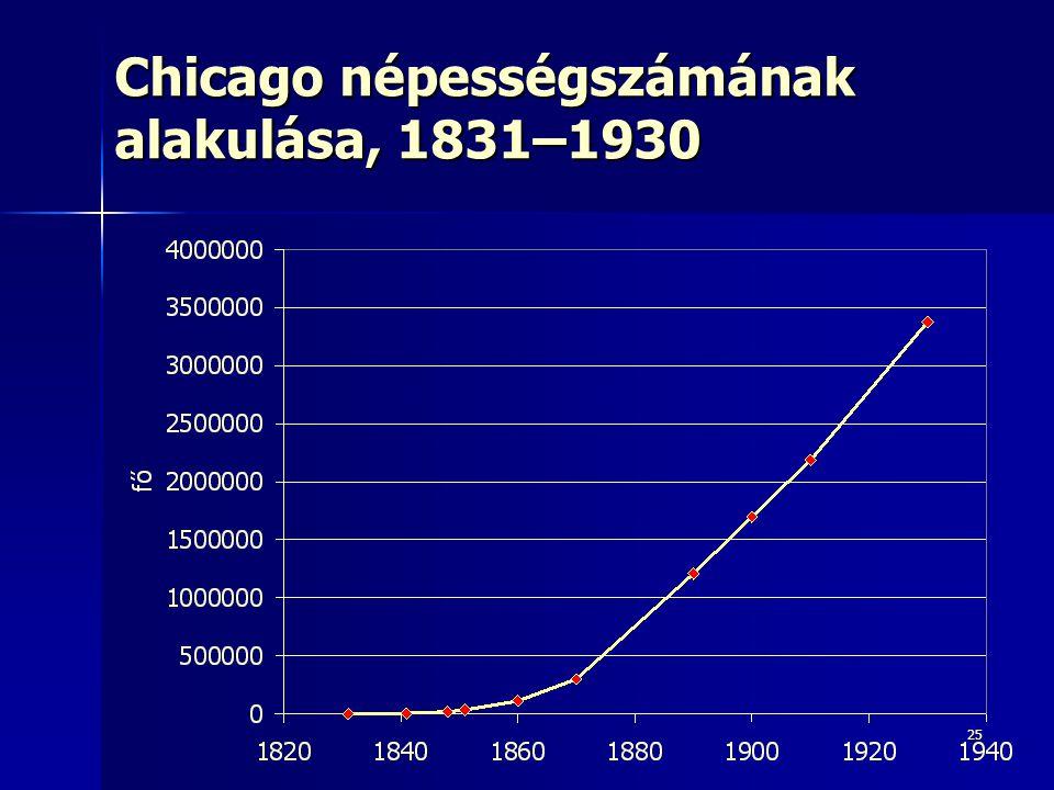Chicago népességszámának alakulása, 1831–1930