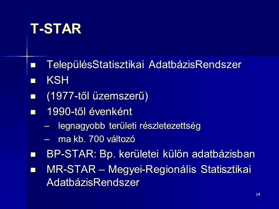 T-STAR TelepülésStatisztikai AdatbázisRendszer KSH