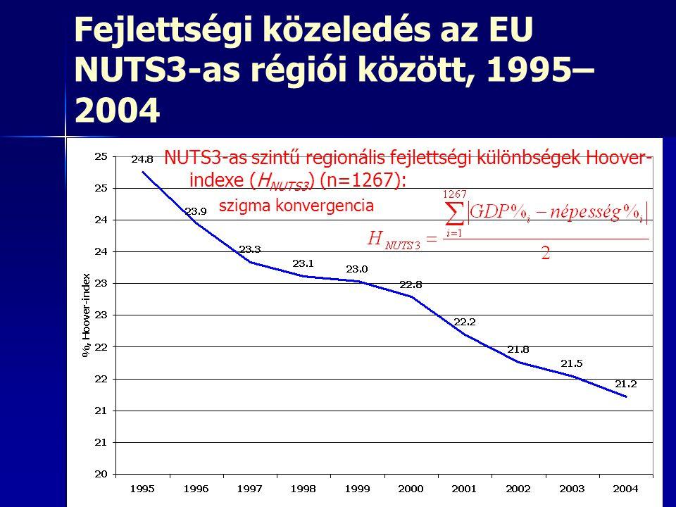 Fejlettségi közeledés az EU NUTS3-as régiói között, 1995–2004