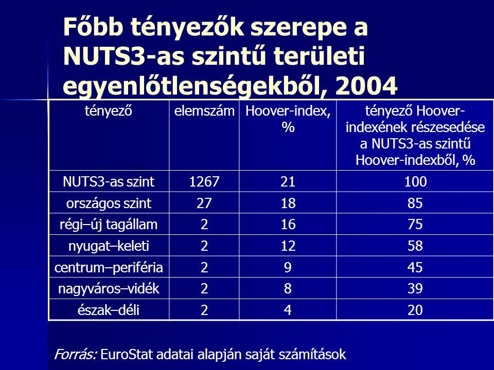 Főbb tényezők szerepe a NUTS3-as szintű területi egyenlőtlenségekből, 2004