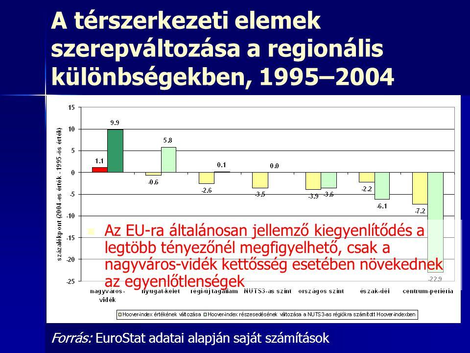 A térszerkezeti elemek szerepváltozása a regionális különbségekben, 1995–2004
