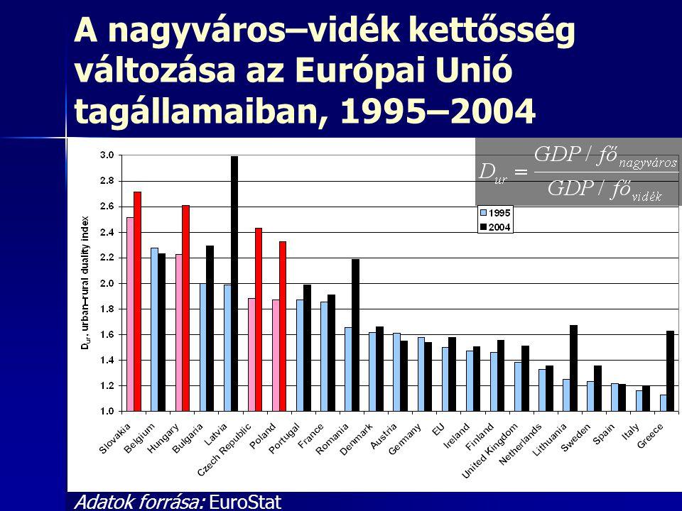 A nagyváros–vidék kettősség változása az Európai Unió tagállamaiban, 1995–2004