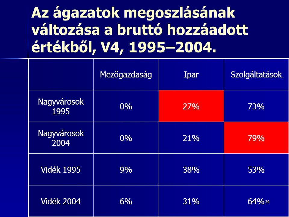 Az ágazatok megoszlásának változása a bruttó hozzáadott értékből, V4, 1995–2004.