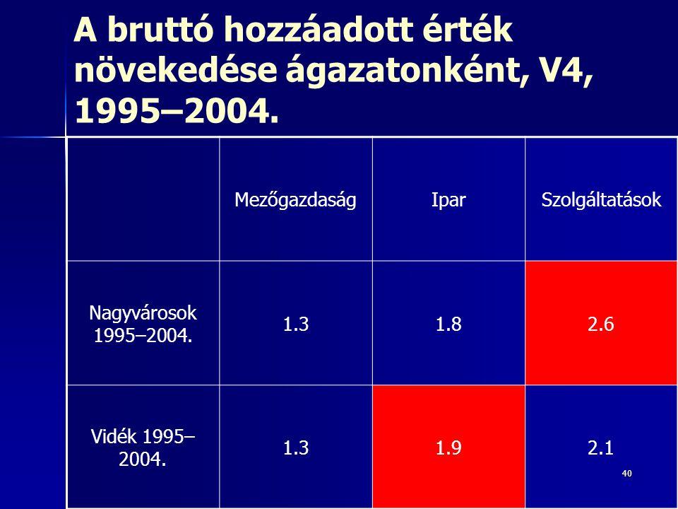 A bruttó hozzáadott érték növekedése ágazatonként, V4, 1995–2004.