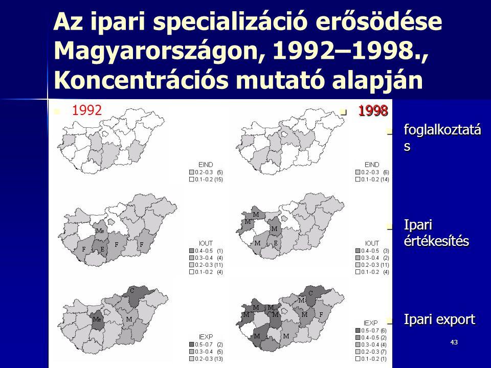 Az ipari specializáció erősödése Magyarországon, 1992–1998