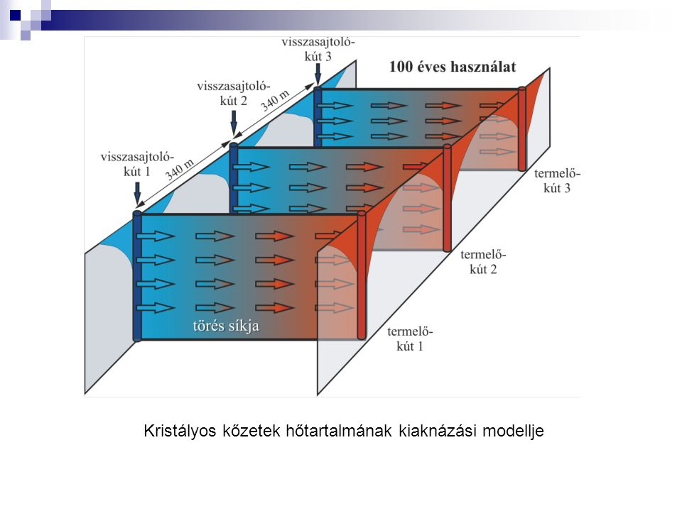 Kristályos kőzetek hőtartalmának kiaknázási modellje