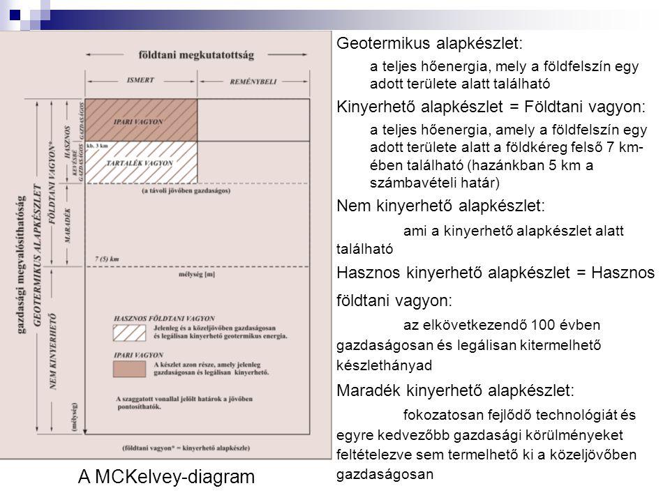 A MCKelvey-diagram Geotermikus alapkészlet: