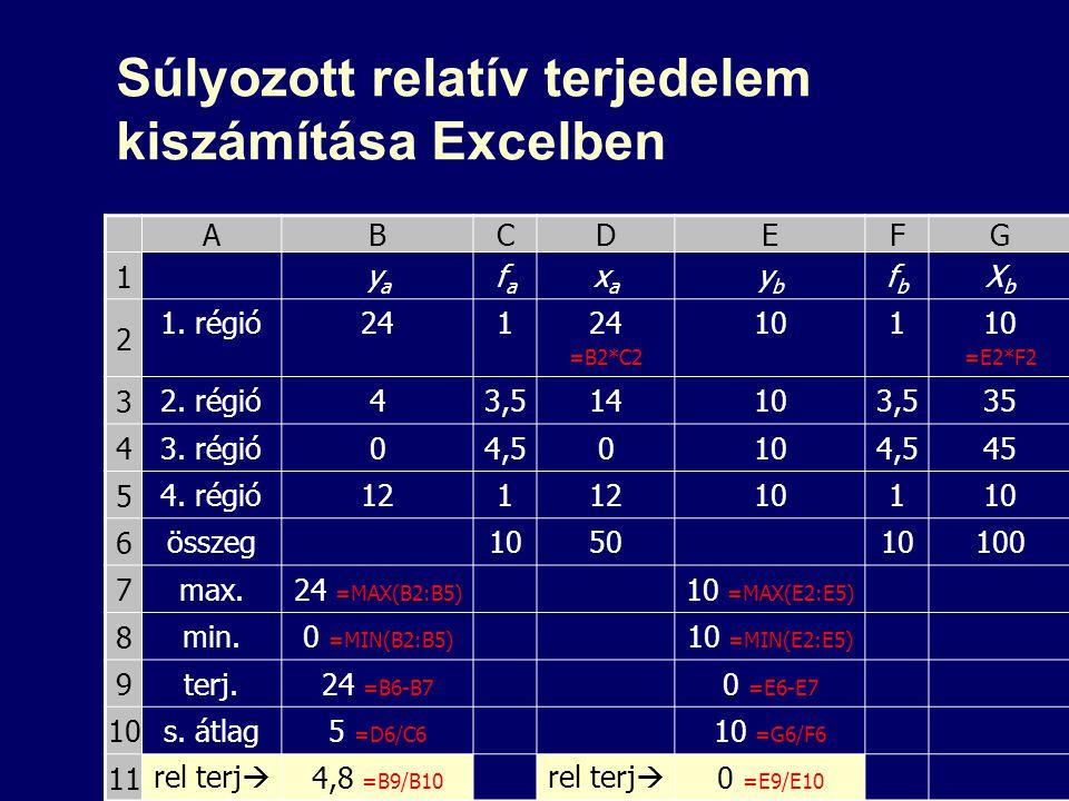 Súlyozott relatív terjedelem kiszámítása Excelben