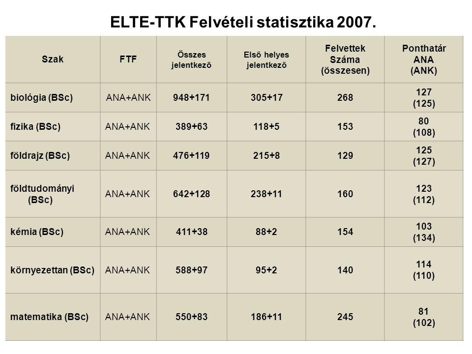 ELTE-TTK Felvételi statisztika 2007.