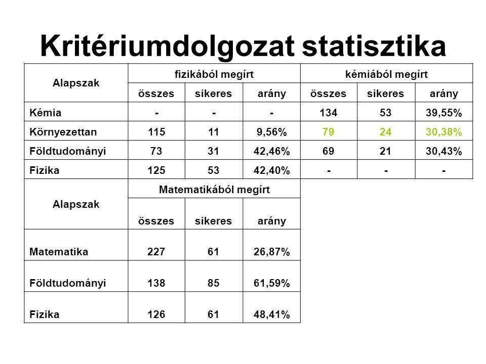 Kritériumdolgozat statisztika