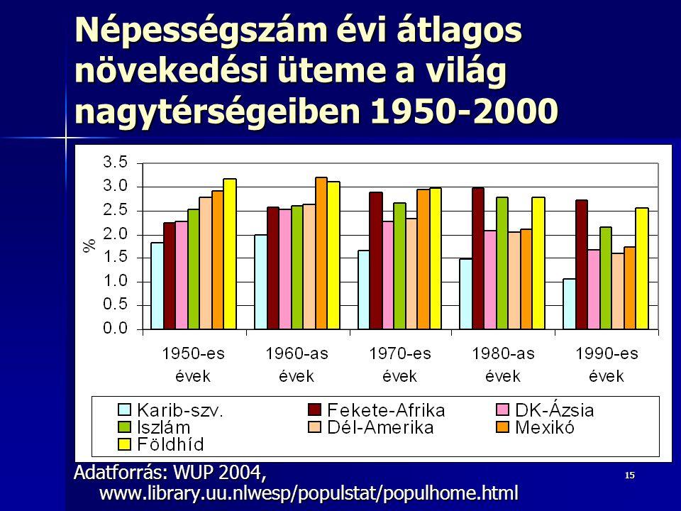 Népességszám évi átlagos növekedési üteme a világ nagytérségeiben 1950-2000