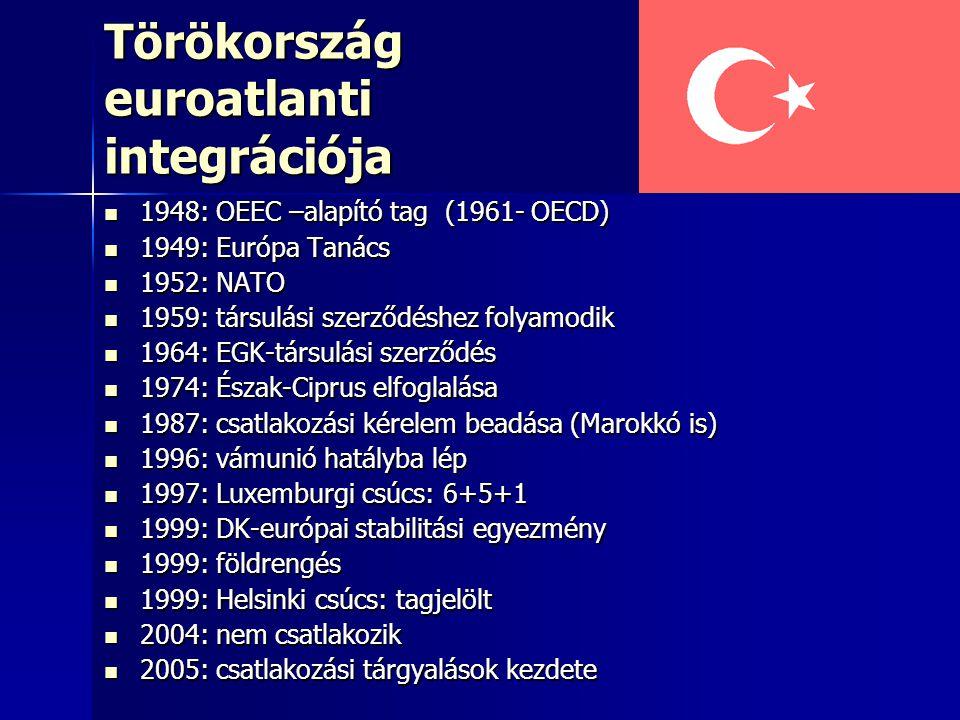 Törökország euroatlanti integrációja