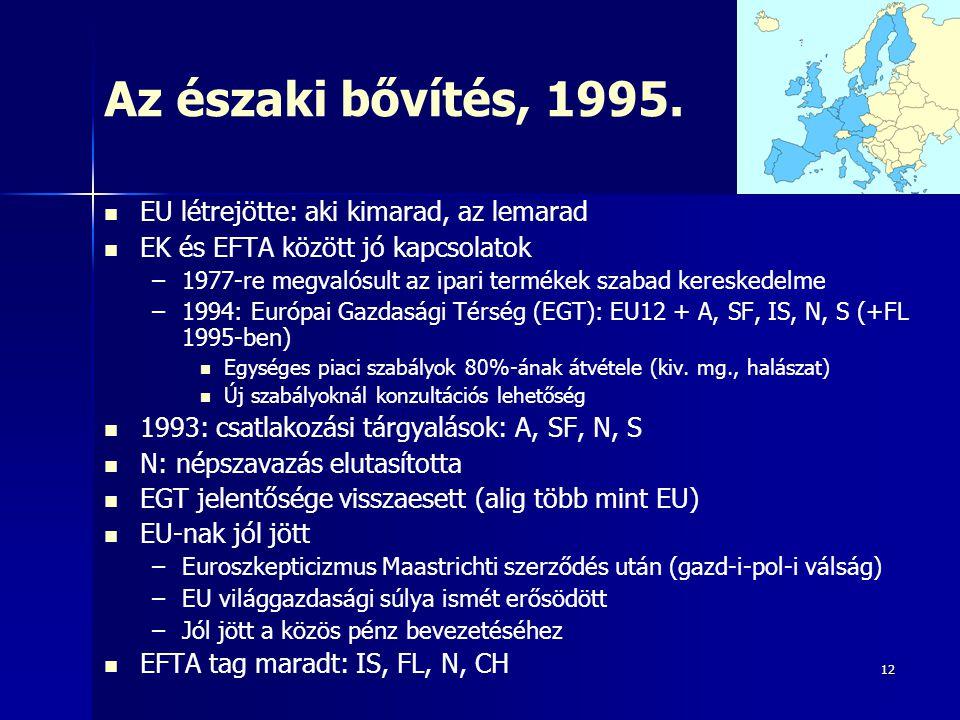 Az északi bővítés, 1995. EU létrejötte: aki kimarad, az lemarad