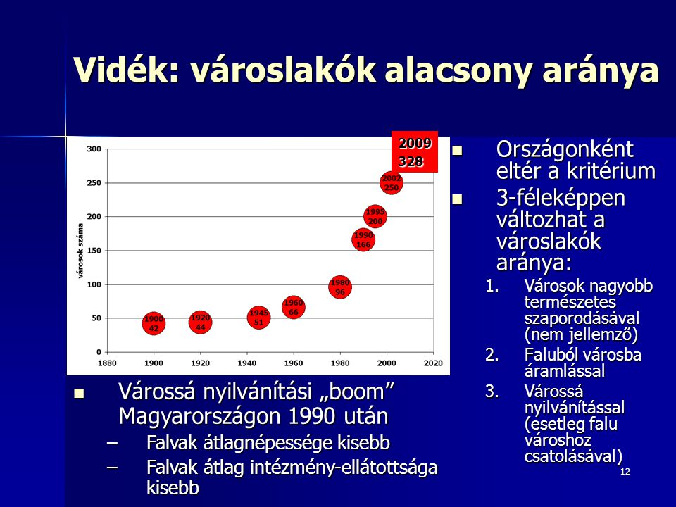 Vidék: városlakók alacsony aránya