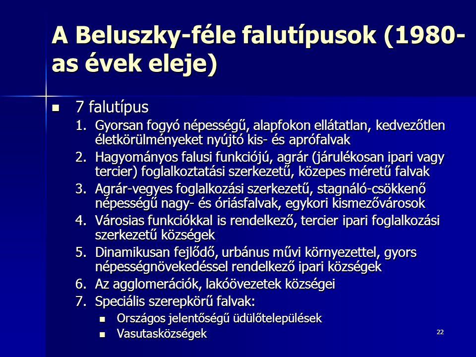 A Beluszky-féle falutípusok (1980-as évek eleje)