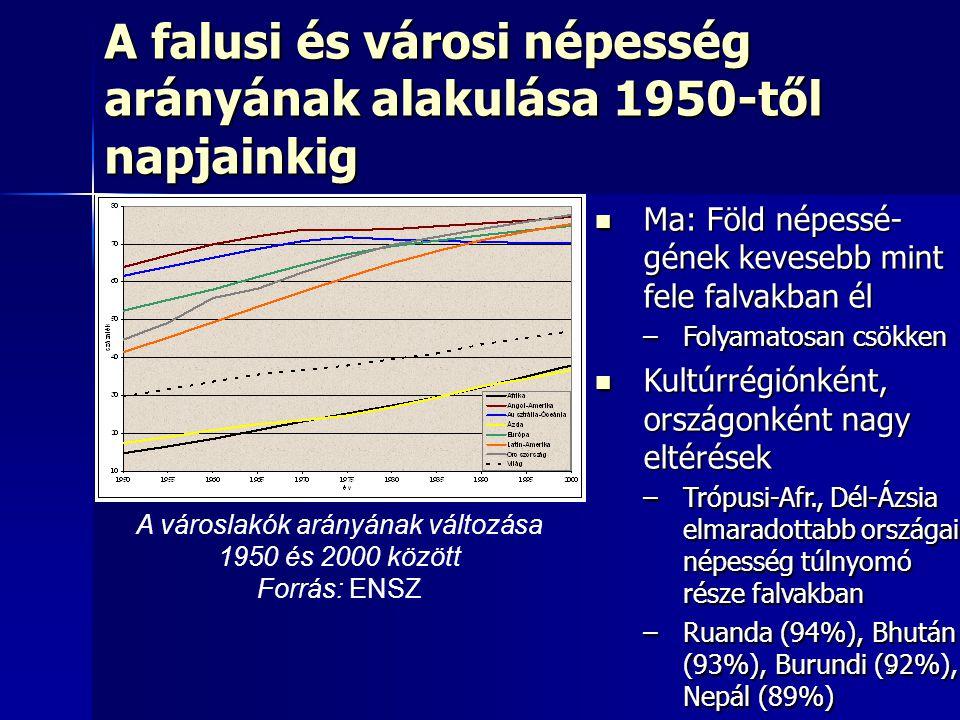 A falusi és városi népesség arányának alakulása 1950-től napjainkig