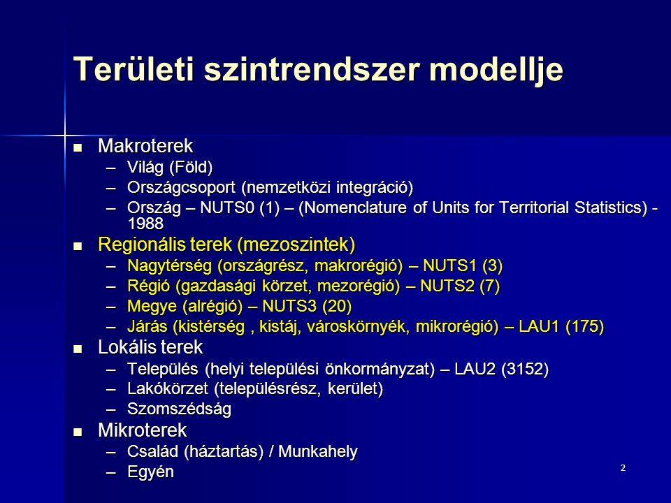 Területi szintrendszer modellje
