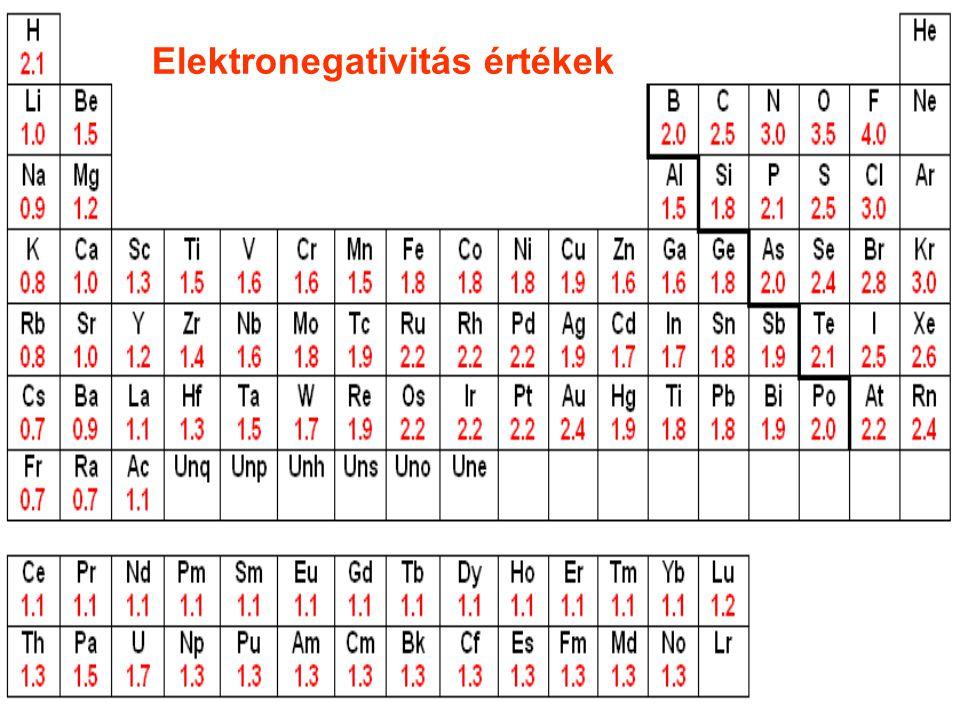 Elektronegativitás értékek
