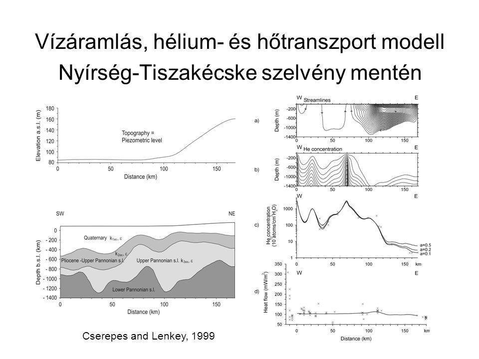 Vízáramlás, hélium- és hőtranszport modell Nyírség-Tiszakécske szelvény mentén