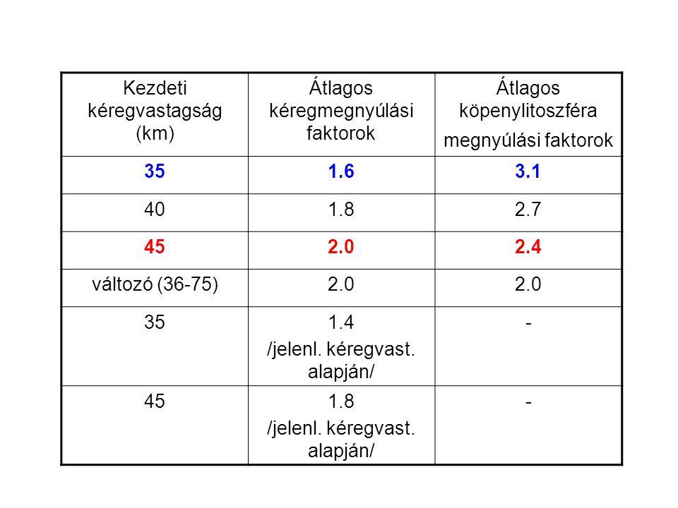 Kezdeti kéregvastagság (km) Átlagos kéregmegnyúlási faktorok