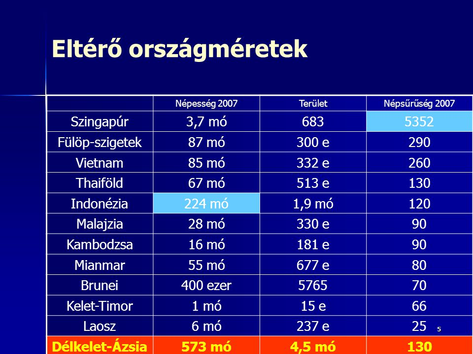 Eltérő országméretek Szingapúr 3,7 mó 683 5352 Fülöp-szigetek 87 mó